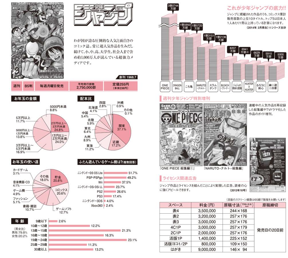 Shueishas Media Guide 2014 - Interessante Zahlen zu Shonen Jump, Jump